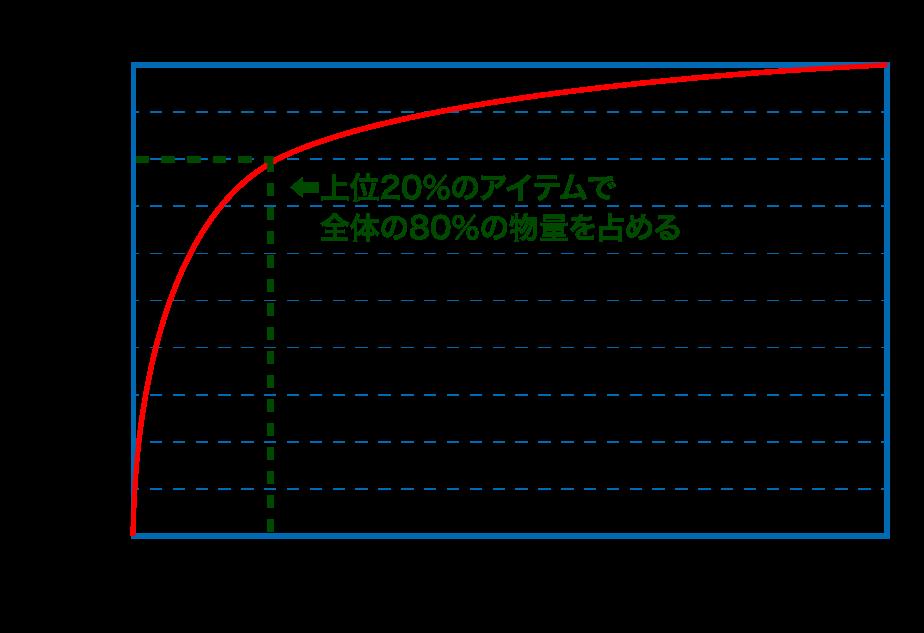 ABCグラフ